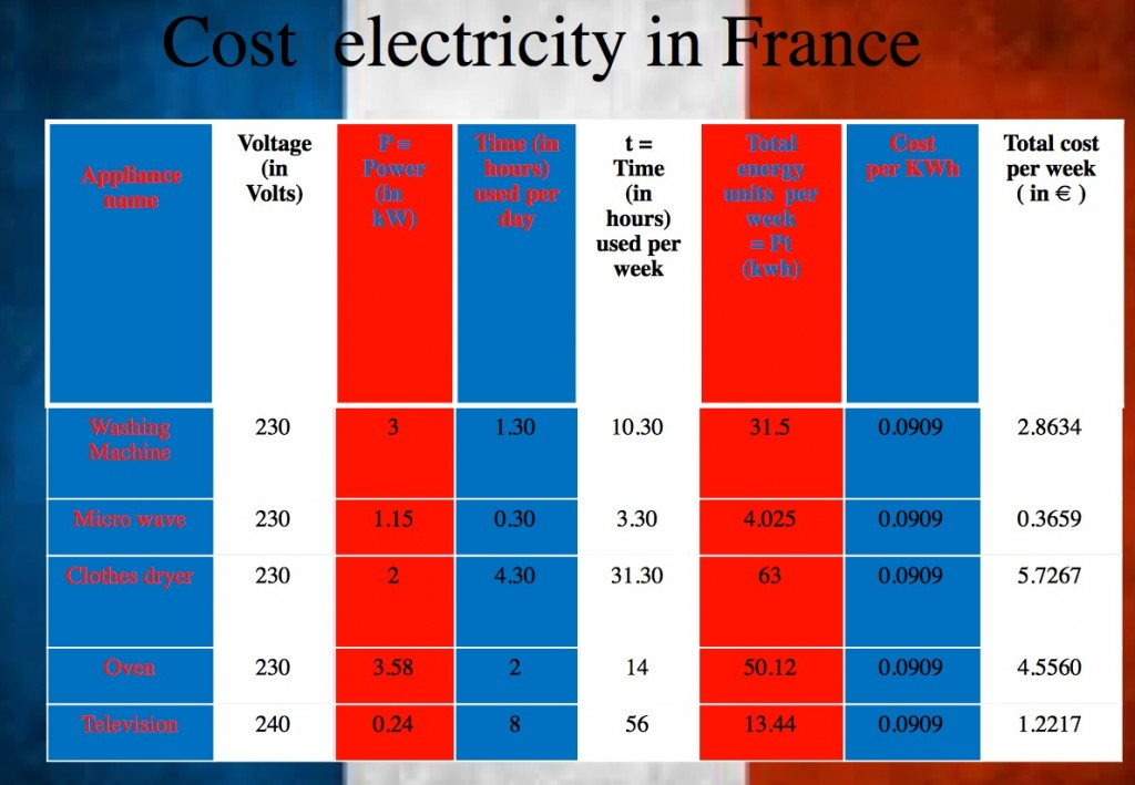 Calculating the cost of electricity